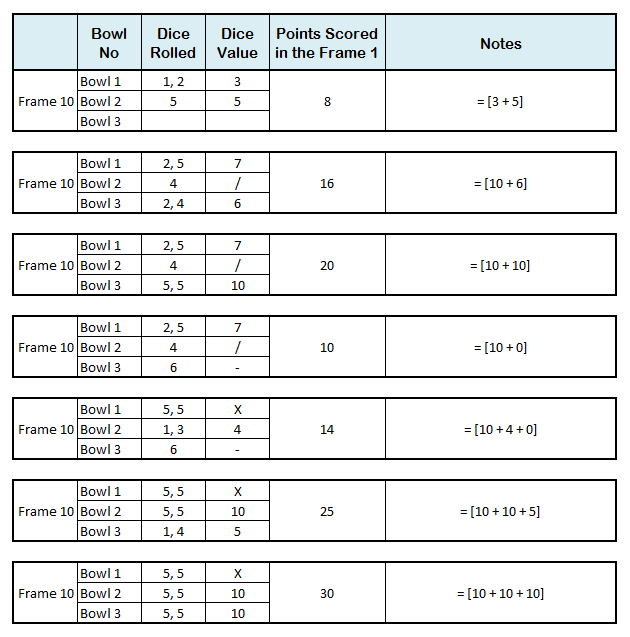 Ten Pins Dice Game Example